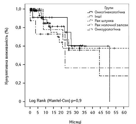 Хірургічна тактика принеколоректальних та ненейроендокринних метастатичних ураженнях печінки
