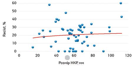 Прогнозування ефективності неоад'ювантної таргетної терапії ухворих налокалізований нирково клітинний рак