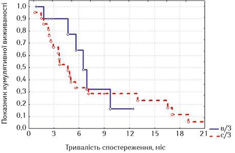 Результати стентування хворих нарак верхніх та середніх відділів стравоходу