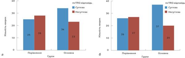 111 Прогностичне значення біомаркера окисного пошкодження ДНК (8 гідрокси 2' дезоксигуанозину) для визначення ефективності використання неоад'ювантної хіміопроменевої терапії ухворих намісцево поширений рак прямої кишки
