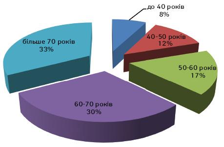 Клінічні та морфологічні особливості пухлин зовнішніх статевих органів ужінок, що проходили лікування вНаціональному інституті раку