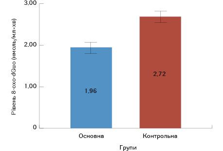 Прогностичне значення біомаркера окисного пошкодження ДНК (8 гідрокси 2' дезоксигуанозину) для визначення ефективності використання неоад'ювантної хіміопроменевої терапії ухворих намісцево поширений рак прямої кишки