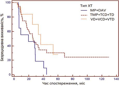 Зміни впарадигмі лікування множинної мієломи (2003–2013). Власні результати