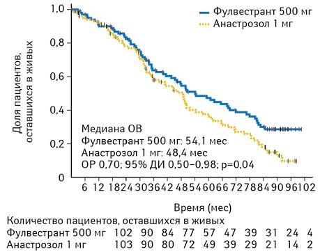 Новые возможности влечении метастатического РГЖ в постменопаузе: клинический обзор ключевых исследований