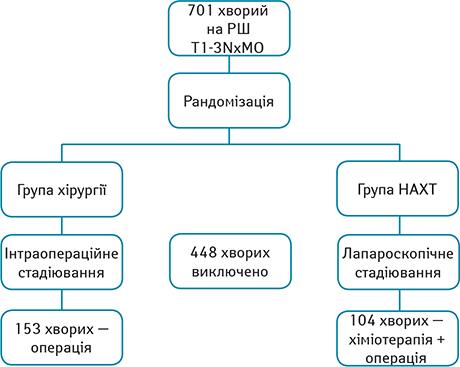 749 fig 1 Неоад'ювантна хіміотерапія влікуванні резектабельного раку шлунка
