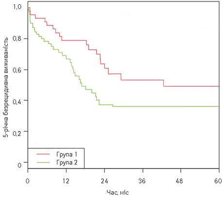 Неоад'ювантна хіміотерапія влікуванні резектабельного раку шлунка